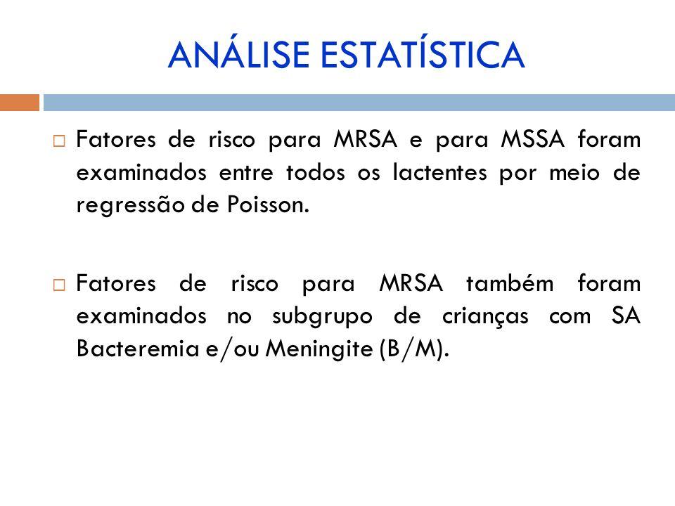 Fatores de risco para MRSA e para MSSA foram examinados entre todos os lactentes por meio de regressão de Poisson. Fatores de risco para MRSA também f