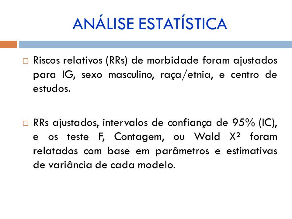 Riscos relativos (RRs) de morbidade foram ajustados para IG, sexo masculino, raça/etnia, e centro de estudos. RRs ajustados, intervalos de confiança d