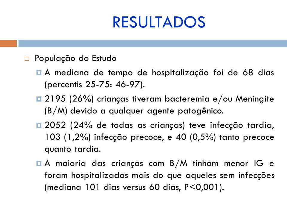 População do Estudo A mediana de tempo de hospitalização foi de 68 dias (percentis 25-75: 46-97). 2195 (26%) crianças tiveram bacteremia e/ou Meningit