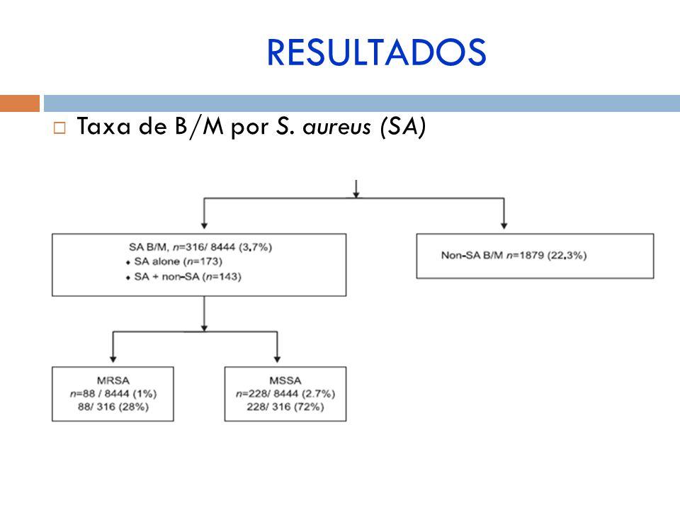 Taxa de B/M por S. aureus (SA) RESULTADOS