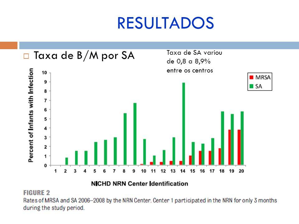 Taxa de B/M por SA Taxa de SA variou de 0,8 a 8,9% entre os centros RESULTADOS