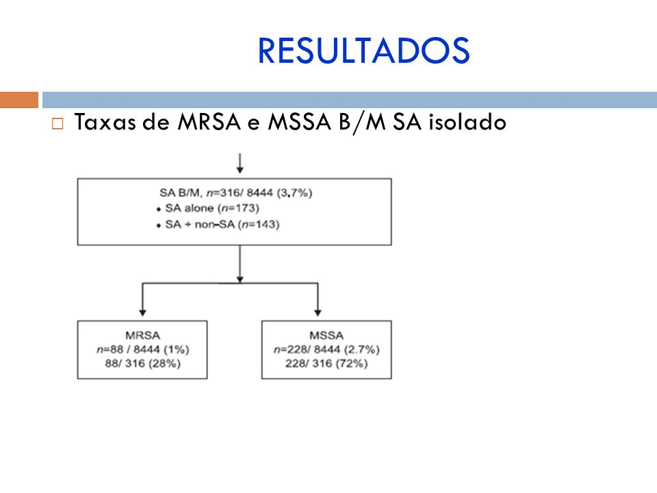 Taxas de MRSA e MSSA B/M SA isolado RESULTADOS