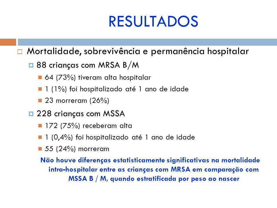 Mortalidade, sobrevivência e permanência hospitalar 88 crianças com MRSA B/M 64 (73%) tiveram alta hospitalar 1 (1%) foi hospitalizado até 1 ano de id