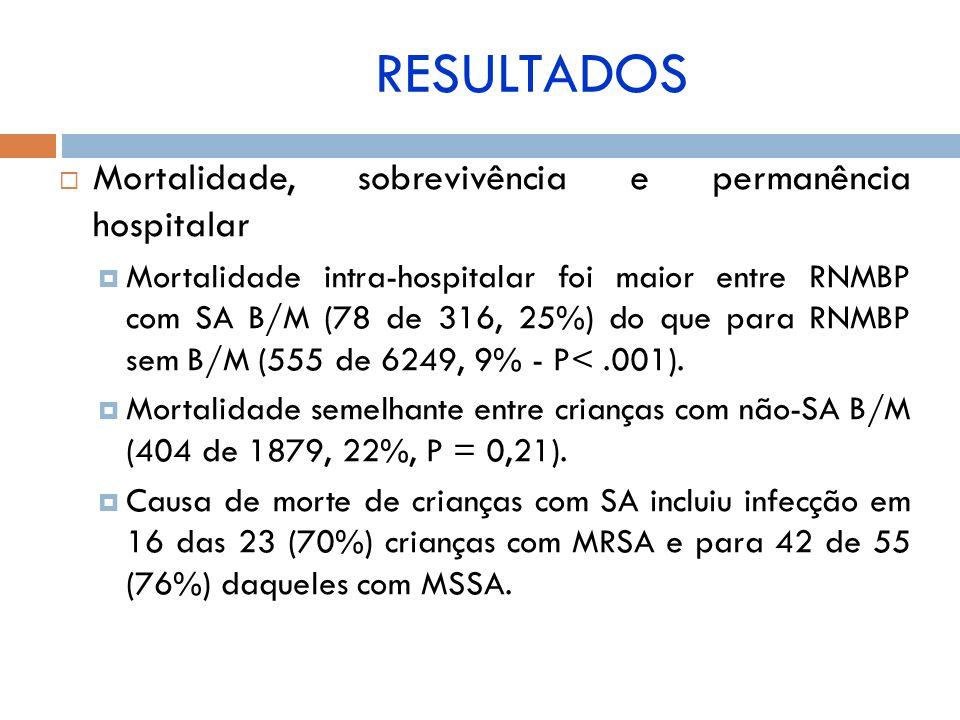 Mortalidade, sobrevivência e permanência hospitalar Mortalidade intra-hospitalar foi maior entre RNMBP com SA B/M (78 de 316, 25%) do que para RNMBP s