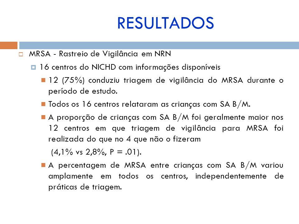 MRSA - Rastreio de Vigilância em NRN 16 centros do NICHD com informações disponíveis 12 (75%) conduziu triagem de vigilância do MRSA durante o período