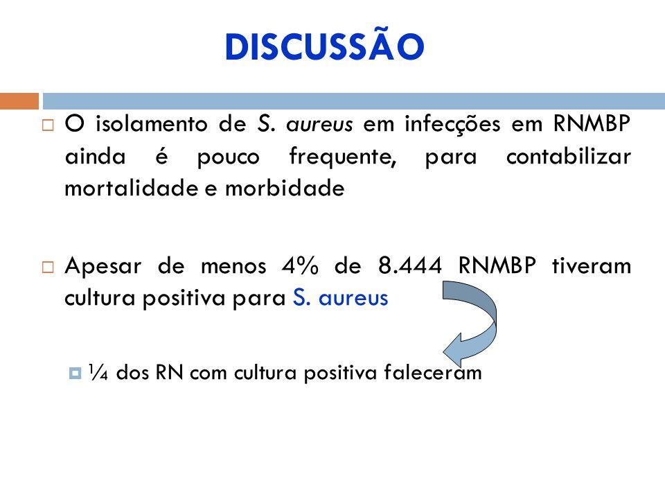 DISCUSSÃO O isolamento de S. aureus em infecções em RNMBP ainda é pouco frequente, para contabilizar mortalidade e morbidade Apesar de menos 4% de 8.4
