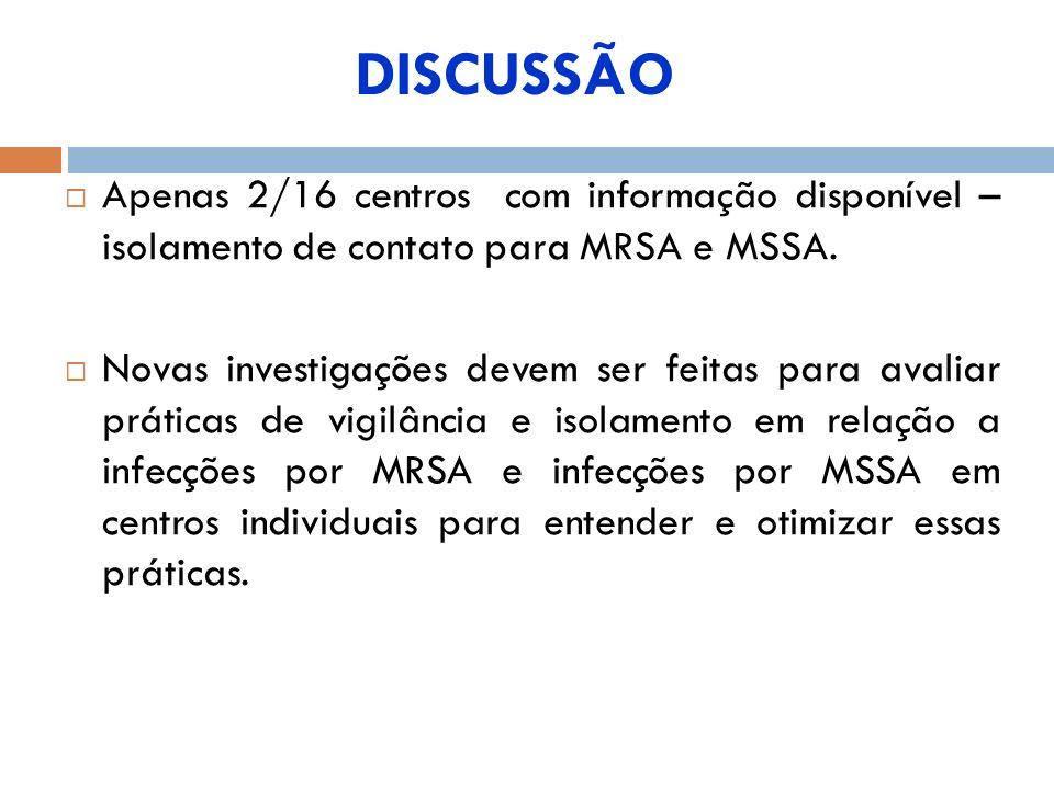 Apenas 2/16 centros com informação disponível – isolamento de contato para MRSA e MSSA. Novas investigações devem ser feitas para avaliar práticas de