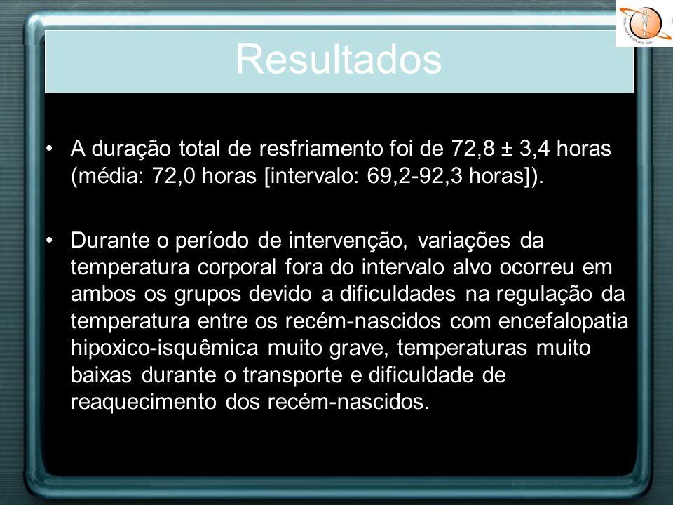 A duração total de resfriamento foi de 72,8 ± 3,4 horas (média: 72,0 horas [intervalo: 69,2-92,3 horas]). Durante o período de intervenção, variações