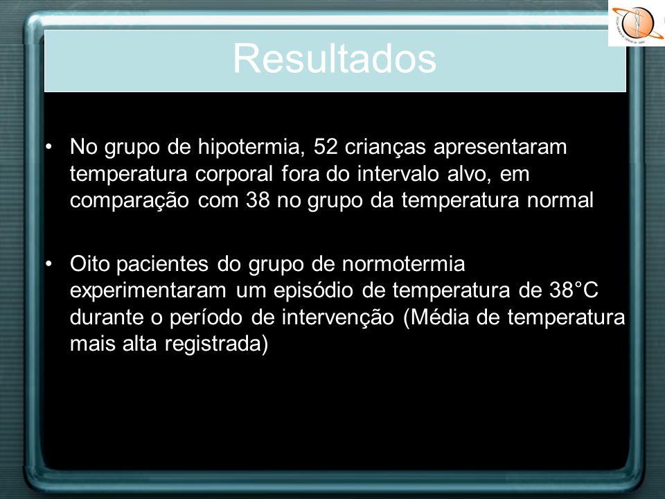 No grupo de hipotermia, 52 crianças apresentaram temperatura corporal fora do intervalo alvo, em comparação com 38 no grupo da temperatura normal Oito