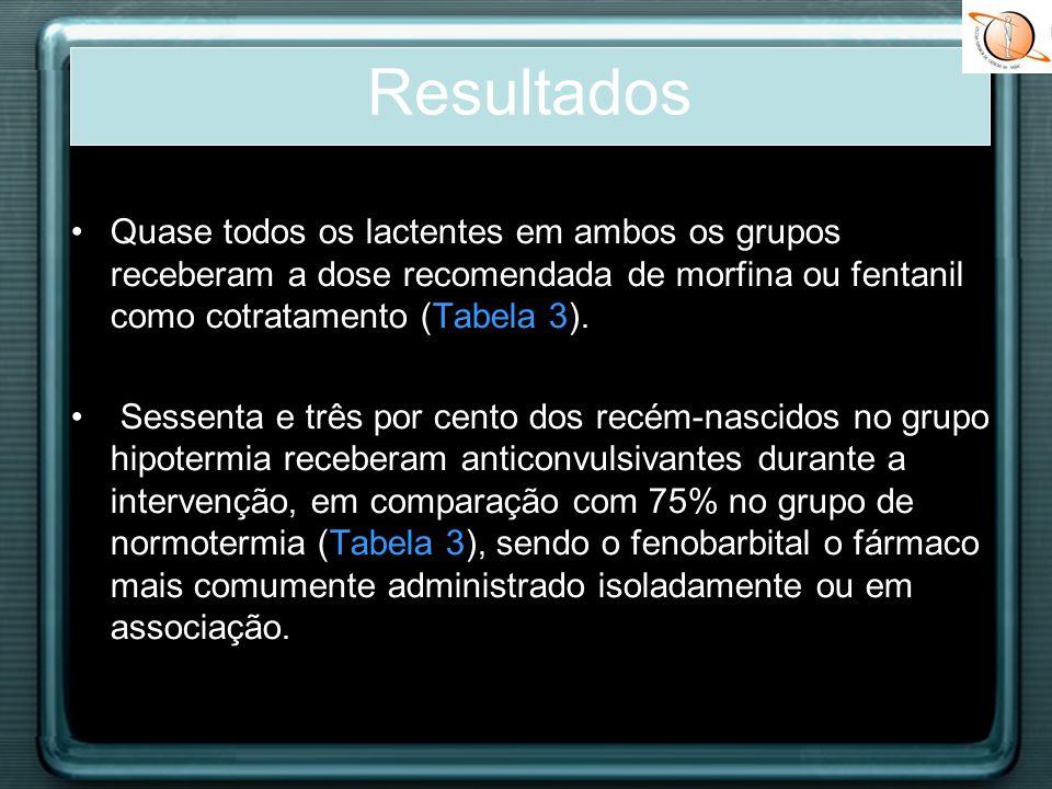 Quase todos os lactentes em ambos os grupos receberam a dose recomendada de morfina ou fentanil como cotratamento (Tabela 3). Sessenta e três por cent