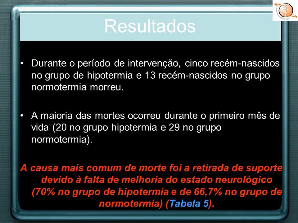 Durante o período de intervenção, cinco recém-nascidos no grupo de hipotermia e 13 recém-nascidos no grupo normotermia morreu. A maioria das mortes oc