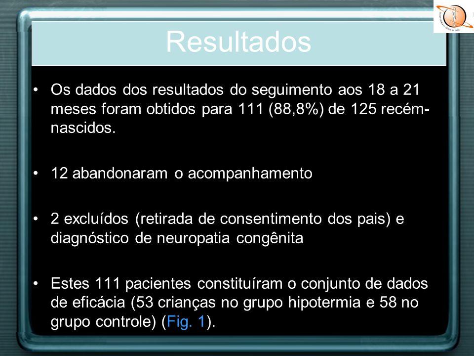 Os dados dos resultados do seguimento aos 18 a 21 meses foram obtidos para 111 (88,8%) de 125 recém- nascidos. 12 abandonaram o acompanhamento 2 exclu