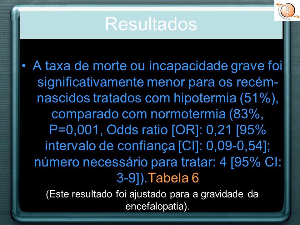 A taxa de morte ou incapacidade grave foi significativamente menor para os recém- nascidos tratados com hipotermia (51%), comparado com normotermia (8