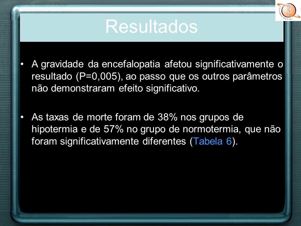 As taxas de incapacidade grave foram de 21,2% no grupo de hipotermia e 60,0% no grupo controle (P=0,004, OR: 0,18 [95% CI: 0,06-0,57]), independente da gravidade da encefalopatia Portanto, a hipotermia não resultou num aumento da percentagem de sobreviventes com deficiência grave, especialmente no grupo de encefalopatia grave.