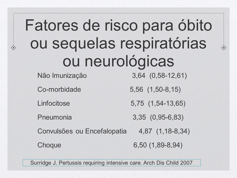 Fatores de risco para óbito ou sequelas respiratórias ou neurológicas Não Imunização 3,64 (0,58-12,61) Co-morbidade 5,56 (1,50-8,15) Linfocitose 5,75