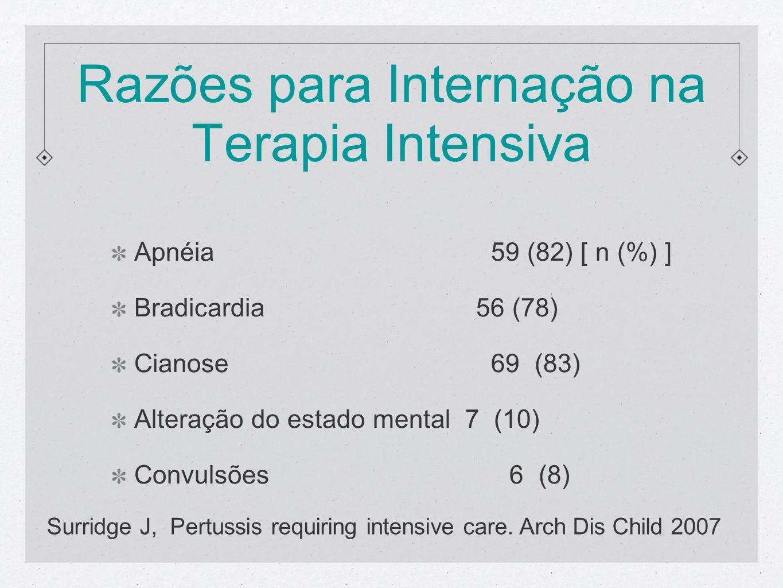 Razões para Internação na Terapia Intensiva Apnéia 59 (82) [ n (%) ] Bradicardia 56 (78) Cianose 69 (83) Alteração do estado mental 7 (10) Convulsões