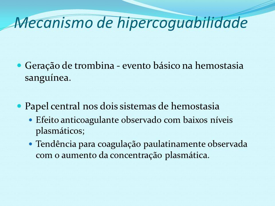 Mecanismo de hipercoguabilidade Geração de trombina - evento básico na hemostasia sanguínea. Papel central nos dois sistemas de hemostasia Efeito anti