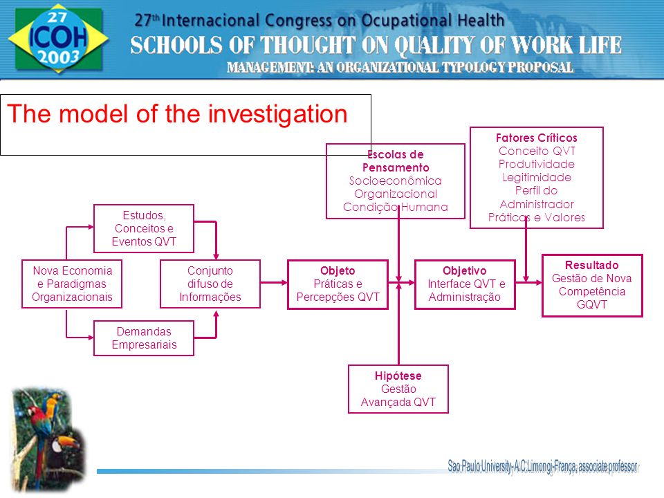 The model of the investigation Nova Economia e Paradigmas Organizacionais Estudos, Conceitos e Eventos QVT Demandas Empresariais Conjunto difuso de In