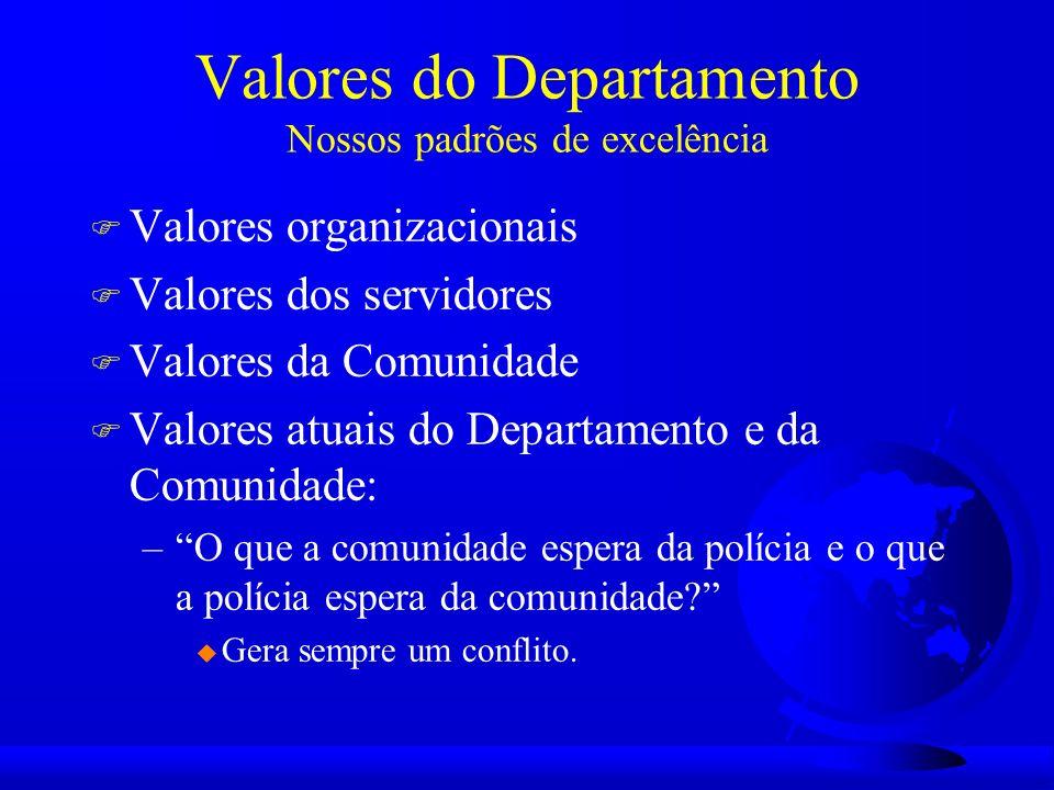 O papel dos supervisores F Os Sgt saberão ajudar os policiais comunitários a terem sucesso nos seus objetivos; F Os Tenentes assumirão responsabilidades de adm para tornar mais enxuto o Departamento e assegurar o pol com com o apoio dos Sgt adequadamente treinados.