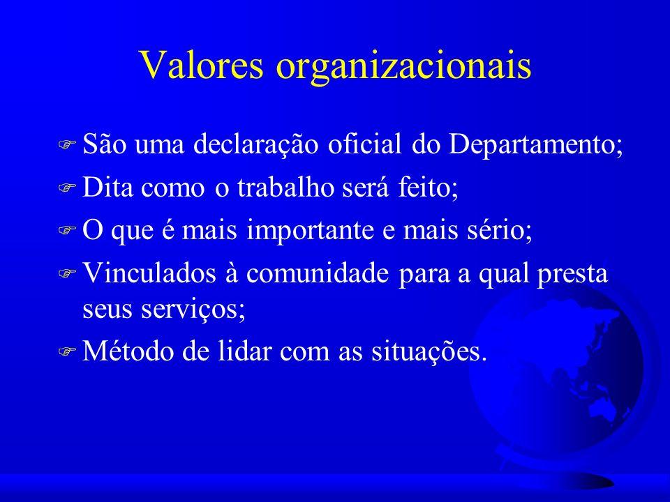 Valores organizacionais F São uma declaração oficial do Departamento; F Dita como o trabalho será feito; F O que é mais importante e mais sério; F Vinculados à comunidade para a qual presta seus serviços; F Método de lidar com as situações.