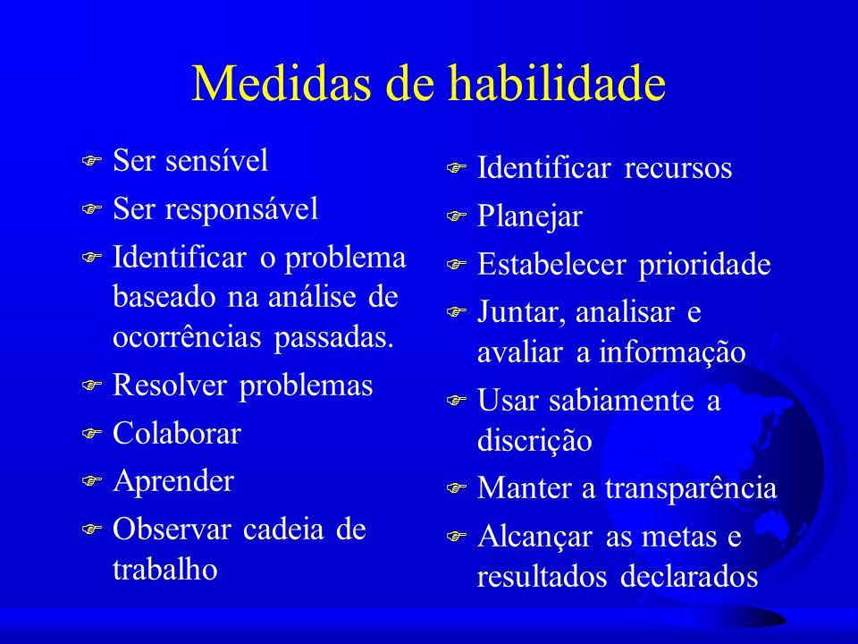 Medidas de habilidade F Ser sensível F Ser responsável F Identificar o problema baseado na análise de ocorrências passadas.