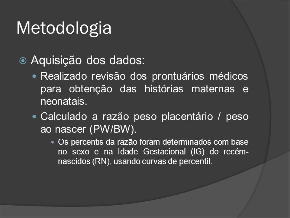 Metodologia Aquisição dos dados: Realizado revisão dos prontuários médicos para obtenção das histórias maternas e neonatais. Calculado a razão peso pl