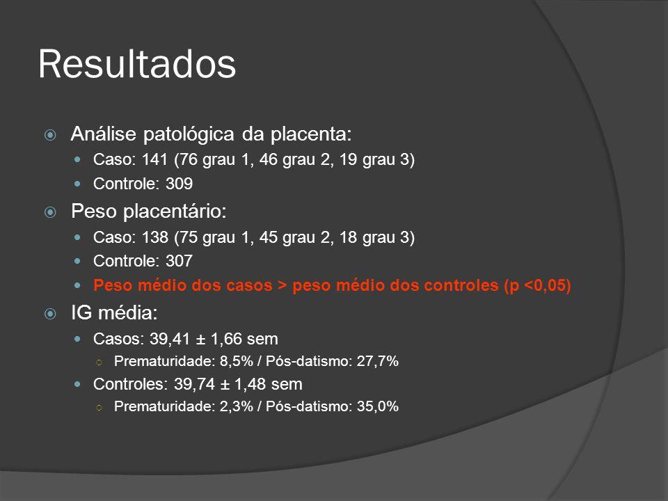 Resultados Análise patológica da placenta: Caso: 141 (76 grau 1, 46 grau 2, 19 grau 3) Controle: 309 Peso placentário: Caso: 138 (75 grau 1, 45 grau 2