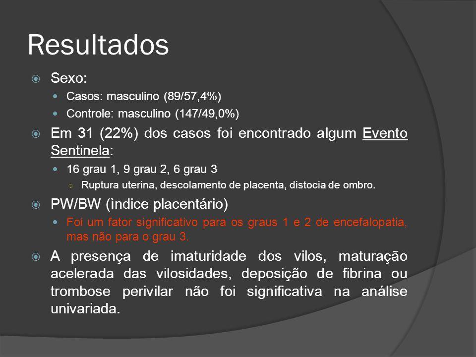 Resultados Sexo: Casos: masculino (89/57,4%) Controle: masculino (147/49,0%) Em 31 (22%) dos casos foi encontrado algum Evento Sentinela: 16 grau 1, 9