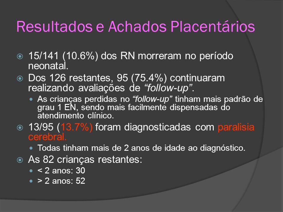 Resultados e Achados Placentários 15/141 (10.6%) dos RN morreram no período neonatal. Dos 126 restantes, 95 (75.4%) continuaram realizando avaliações