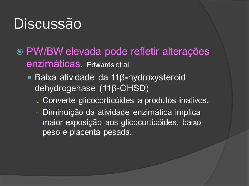Discussão PW/BW elevada pode refletir alterações enzimáticas. Edwards et al Baixa atividade da 11β-hydroxysteroid dehydrogenase (11β-OHSD) Converte gl