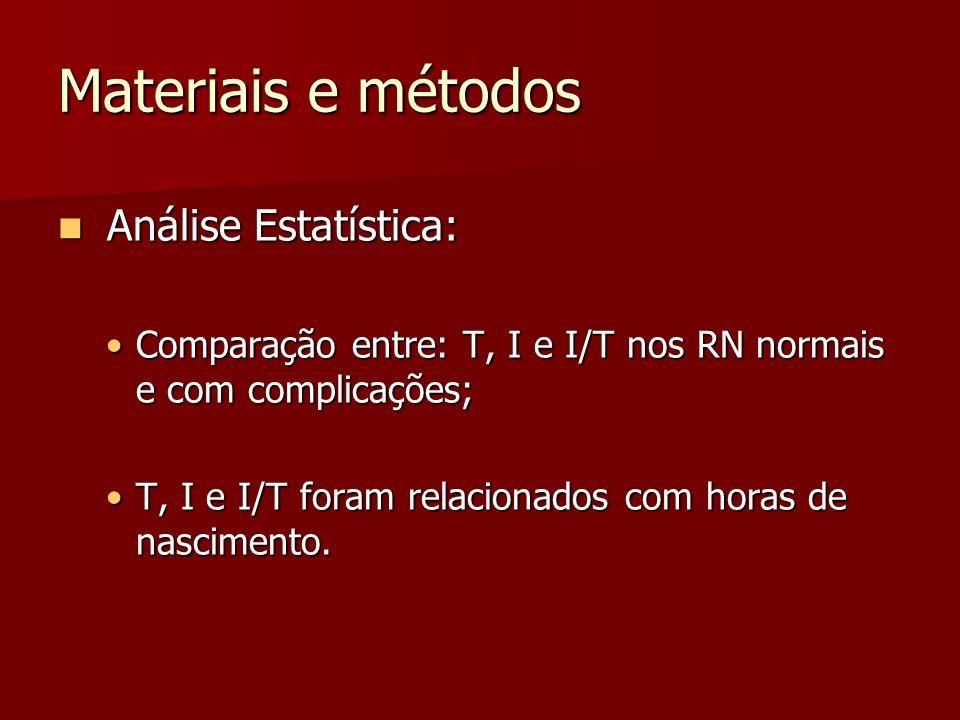 Materiais e métodos Análise Estatística: Análise Estatística: Comparação entre: T, I e I/T nos RN normais e com complicações;Comparação entre: T, I e I/T nos RN normais e com complicações; T, I e I/T foram relacionados com horas de nascimento.T, I e I/T foram relacionados com horas de nascimento.