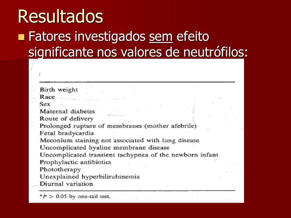 Resultados Fatores investigados sem efeito significante nos valores de neutrófilos: Fatores investigados sem efeito significante nos valores de neutró