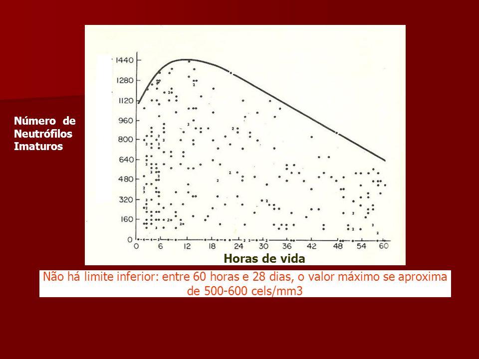 Número de Neutrófilos Imaturos Não há limite inferior: entre 60 horas e 28 dias, o valor máximo se aproxima de 500-600 cels/mm3 Horas de vida