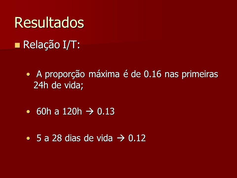 Resultados Relação I/T: Relação I/T: A proporção máxima é de 0.16 nas primeiras 24h de vida; A proporção máxima é de 0.16 nas primeiras 24h de vida; 60h a 120h 0.13 60h a 120h 0.13 5 a 28 dias de vida 0.12 5 a 28 dias de vida 0.12