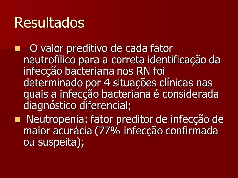 Resultados O valor preditivo de cada fator neutrofílico para a correta identificação da infecção bacteriana nos RN foi determinado por 4 situações clínicas nas quais a infecção bacteriana é considerada diagnóstico diferencial; O valor preditivo de cada fator neutrofílico para a correta identificação da infecção bacteriana nos RN foi determinado por 4 situações clínicas nas quais a infecção bacteriana é considerada diagnóstico diferencial; Neutropenia: fator preditor de infecção de maior acurácia (77% infecção confirmada ou suspeita); Neutropenia: fator preditor de infecção de maior acurácia (77% infecção confirmada ou suspeita);