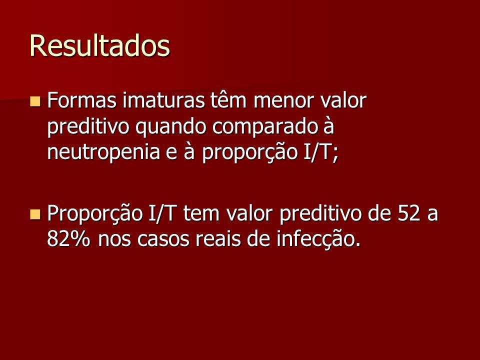 Resultados Formas imaturas têm menor valor preditivo quando comparado à neutropenia e à proporção I/T; Formas imaturas têm menor valor preditivo quando comparado à neutropenia e à proporção I/T; Proporção I/T tem valor preditivo de 52 a 82% nos casos reais de infecção.