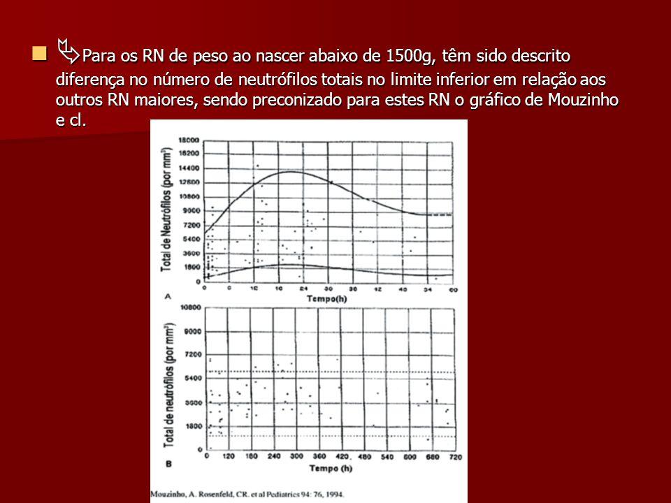 Para os RN de peso ao nascer abaixo de 1500g, têm sido descrito diferença no número de neutrófilos totais no limite inferior em relação aos outros RN