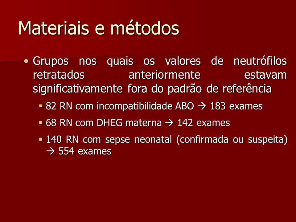 Materiais e métodos Grupos nos quais os valores de neutrófilos retratados anteriormente estavam significativamente fora do padrão de referênciaGrupos nos quais os valores de neutrófilos retratados anteriormente estavam significativamente fora do padrão de referência 82 RN com incompatibilidade ABO 183 exames 82 RN com incompatibilidade ABO 183 exames 68 RN com DHEG materna 142 exames 68 RN com DHEG materna 142 exames 140 RN com sepse neonatal (confirmada ou suspeita) 554 exames 140 RN com sepse neonatal (confirmada ou suspeita) 554 exames