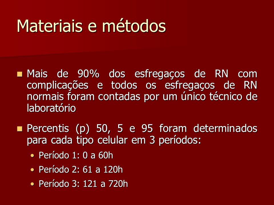 Materiais e métodos Mais de 90% dos esfregaços de RN com complicações e todos os esfregaços de RN normais foram contadas por um único técnico de laboratório Mais de 90% dos esfregaços de RN com complicações e todos os esfregaços de RN normais foram contadas por um único técnico de laboratório Percentis (p) 50, 5 e 95 foram determinados para cada tipo celular em 3 períodos: Percentis (p) 50, 5 e 95 foram determinados para cada tipo celular em 3 períodos: Período 1: 0 a 60hPeríodo 1: 0 a 60h Período 2: 61 a 120hPeríodo 2: 61 a 120h Período 3: 121 a 720hPeríodo 3: 121 a 720h