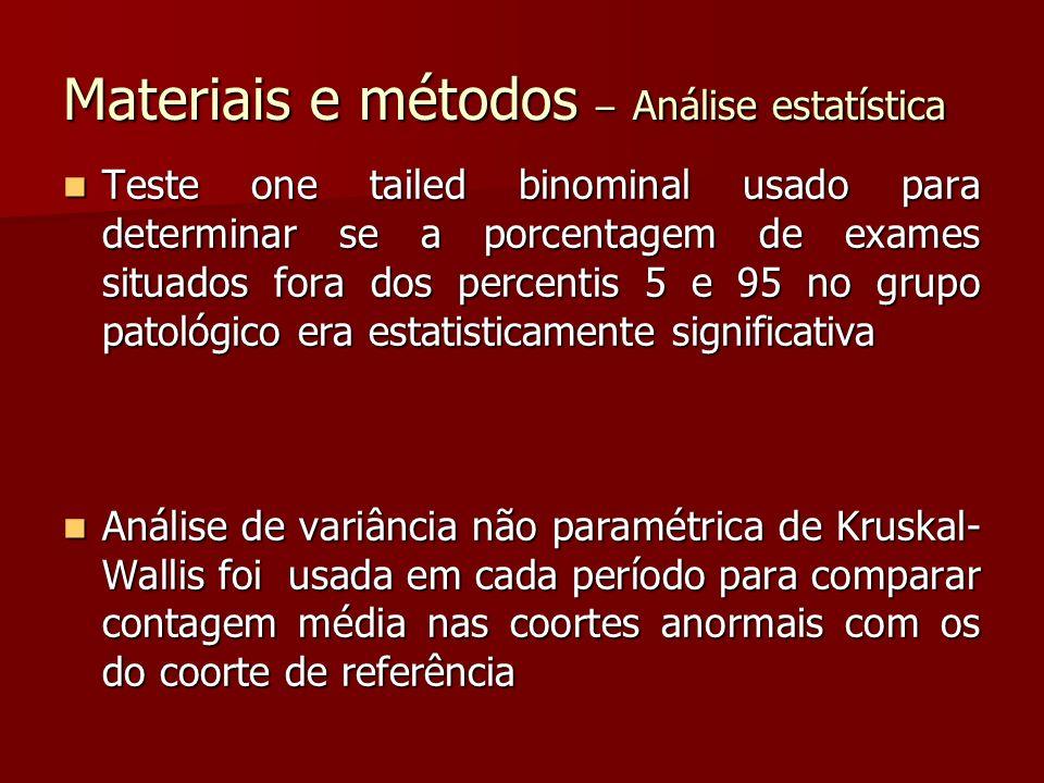 Materiais e métodos – Análise estatística Teste one tailed binominal usado para determinar se a porcentagem de exames situados fora dos percentis 5 e 95 no grupo patológico era estatisticamente significativa Teste one tailed binominal usado para determinar se a porcentagem de exames situados fora dos percentis 5 e 95 no grupo patológico era estatisticamente significativa Análise de variância não paramétrica de Kruskal- Wallis foi usada em cada período para comparar contagem média nas coortes anormais com os do coorte de referência Análise de variância não paramétrica de Kruskal- Wallis foi usada em cada período para comparar contagem média nas coortes anormais com os do coorte de referência