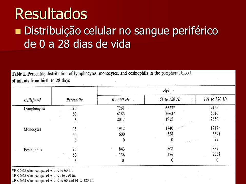 Resultados Distribuição celular no sangue periférico de 0 a 28 dias de vida Distribuição celular no sangue periférico de 0 a 28 dias de vida