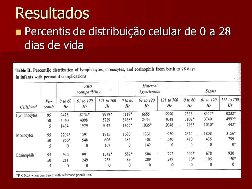 Resultados Percentis de distribuição celular de 0 a 28 dias de vida Percentis de distribuição celular de 0 a 28 dias de vida