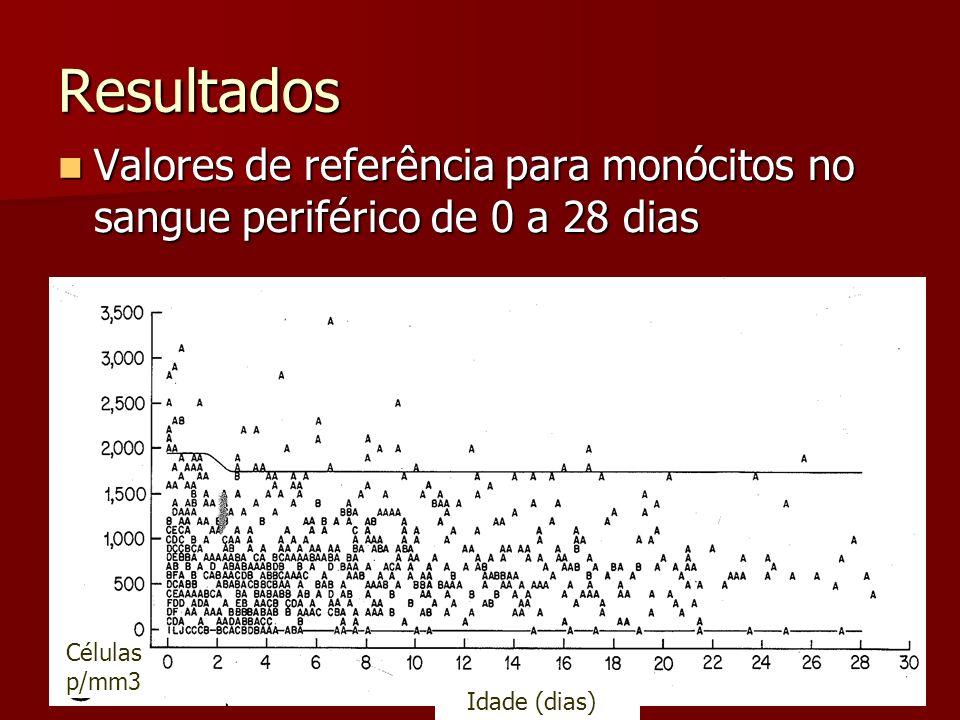 Resultados Valores de referência para monócitos no sangue periférico de 0 a 28 dias Valores de referência para monócitos no sangue periférico de 0 a 28 dias Células p/mm3 Idade (dias)