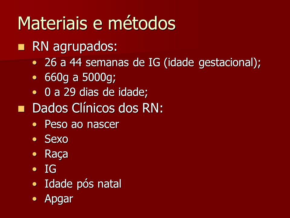 Materiais e métodos RN agrupados: RN agrupados: 26 a 44 semanas de IG (idade gestacional); 26 a 44 semanas de IG (idade gestacional); 660g a 5000g; 660g a 5000g; 0 a 29 dias de idade; 0 a 29 dias de idade; Dados Clínicos dos RN: Dados Clínicos dos RN: Peso ao nascer Peso ao nascer Sexo Sexo Raça Raça IG IG Idade pós natal Idade pós natal Apgar Apgar