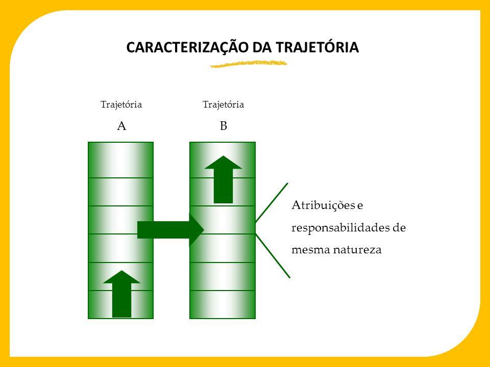 CARACTERIZAÇÃO DA TRAJETÓRIA Atribuições e responsabilidades de mesma natureza Trajetória A Trajetória B
