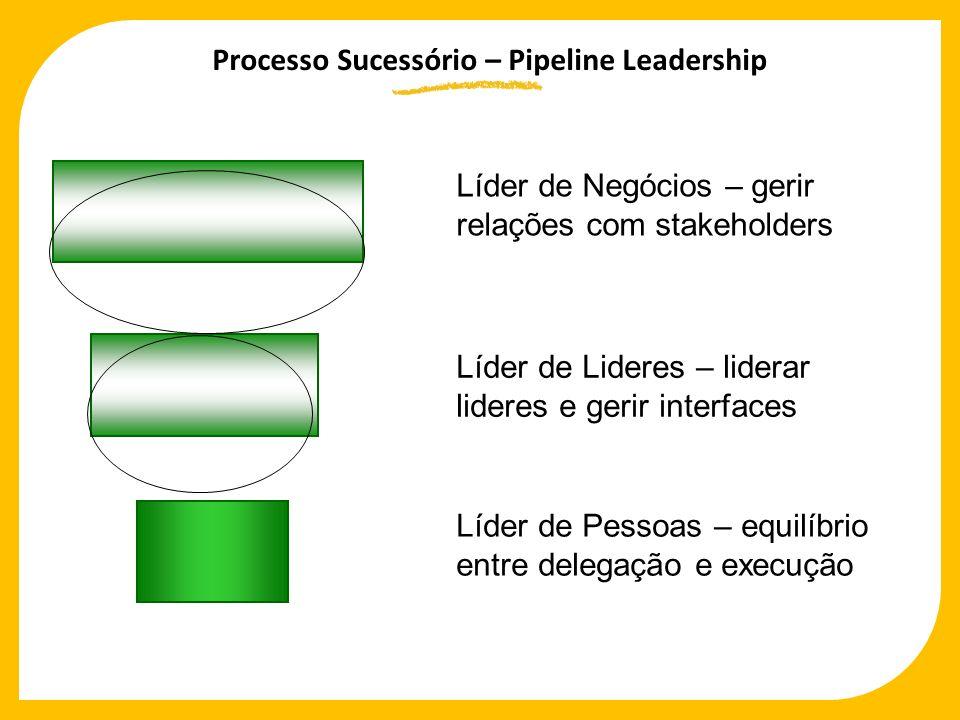 Líder de Negócios – gerir relações com stakeholders Líder de Lideres – liderar lideres e gerir interfaces Líder de Pessoas – equilíbrio entre delegaçã