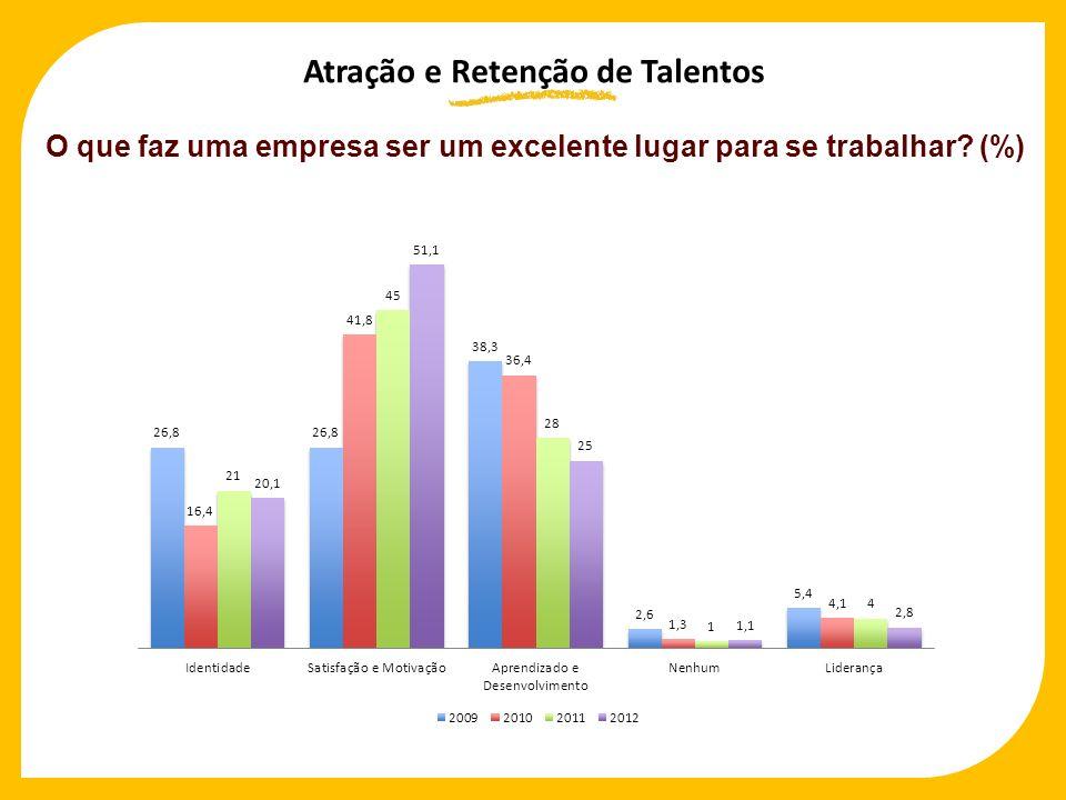 O que faz uma empresa ser um excelente lugar para se trabalhar? (%) Atração e Retenção de Talentos