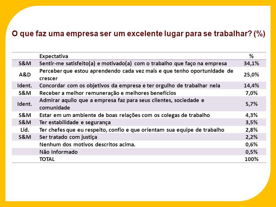 O que faz uma empresa ser um excelente lugar para se trabalhar? (%) Expectativa % S&M Sentir-me satisfeito(a) e motivado(a) com o trabalho que faço na