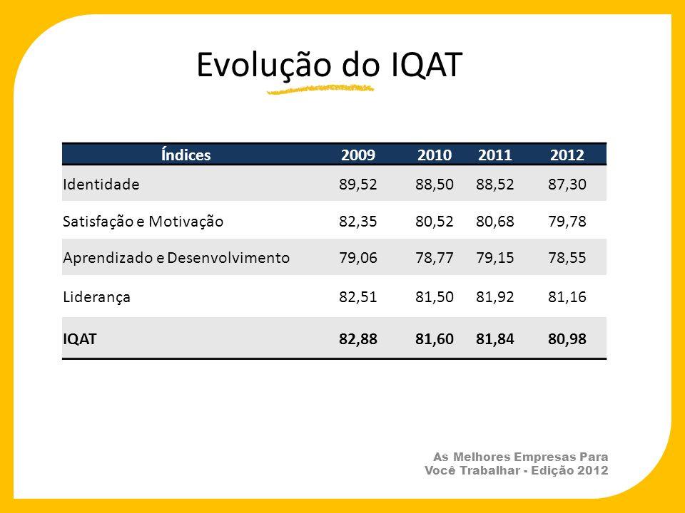 As Melhores Empresas Para Você Trabalhar - Edição 2012 Evolução do IQAT Índices2009201020112012 Identidade89,5288,5088,5287,30 Satisfação e Motivação8