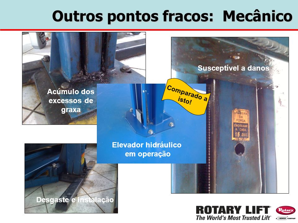 Outros pontos fracos: Mecânico Acúmulo dos excessos de graxa Desgaste e instalação Susceptível a danos Elevador hidráulico em operação Comparado a ist